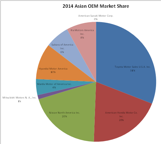 2014 Asian OEM Market Relative Share
