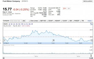 Ford's stock price on Friday. Noticeable drop after news of the recalled dropped.