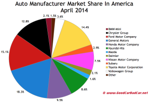 Hyundai market share with April 2014 sales up to 8.6%
