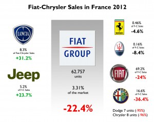 fiat-chrysler-sales-in-france-2012