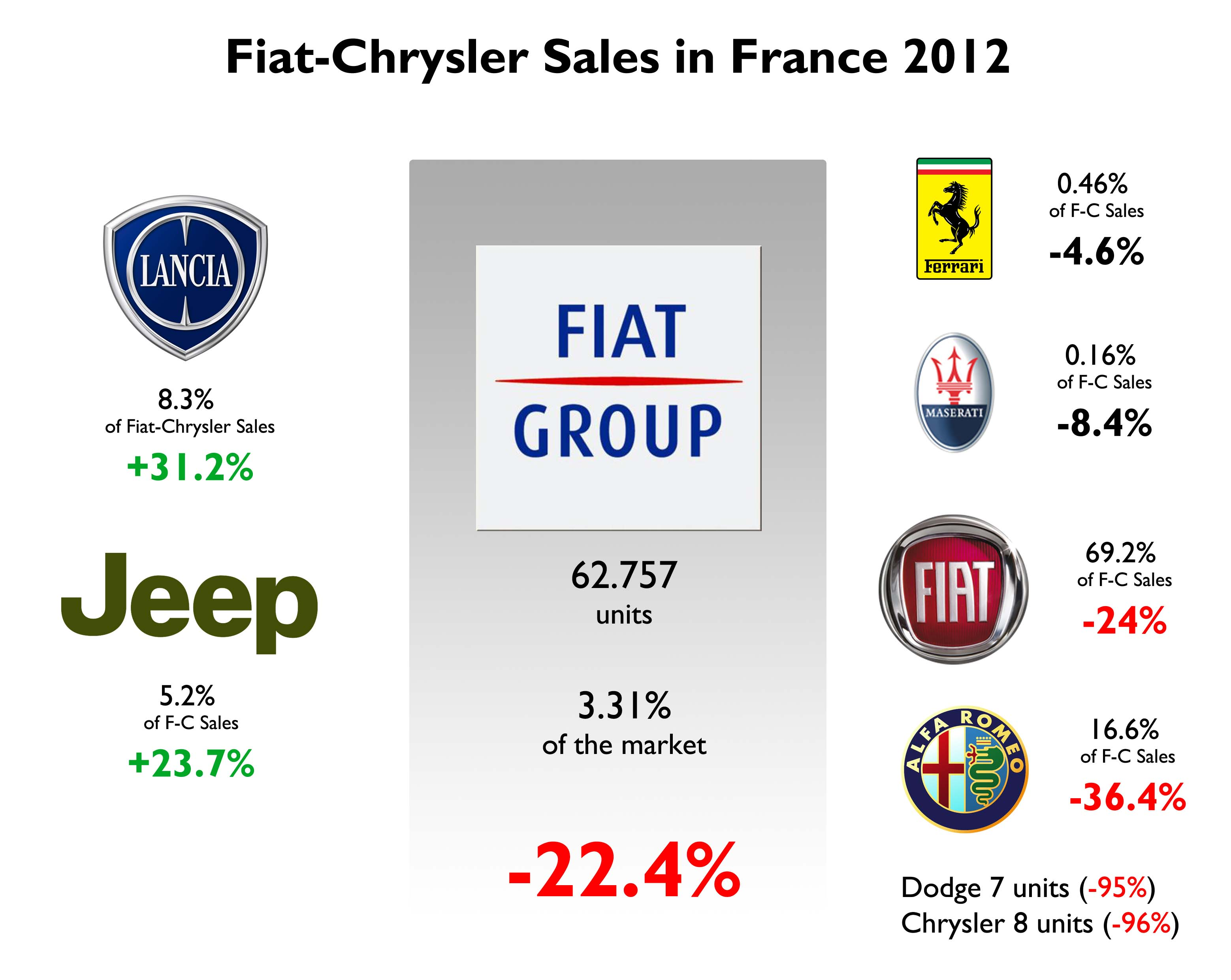 Fiat Chrysler S In France 2017