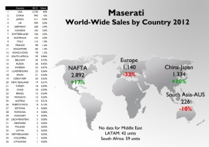 maserati-sales-by-countries